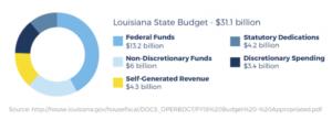 louisiana state budget